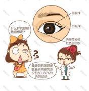 双眼皮在手术后变为了多眼皮是怎么回事